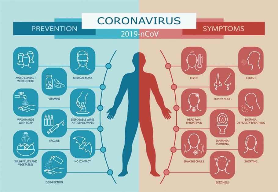 What Are Coronavirus Symptoms